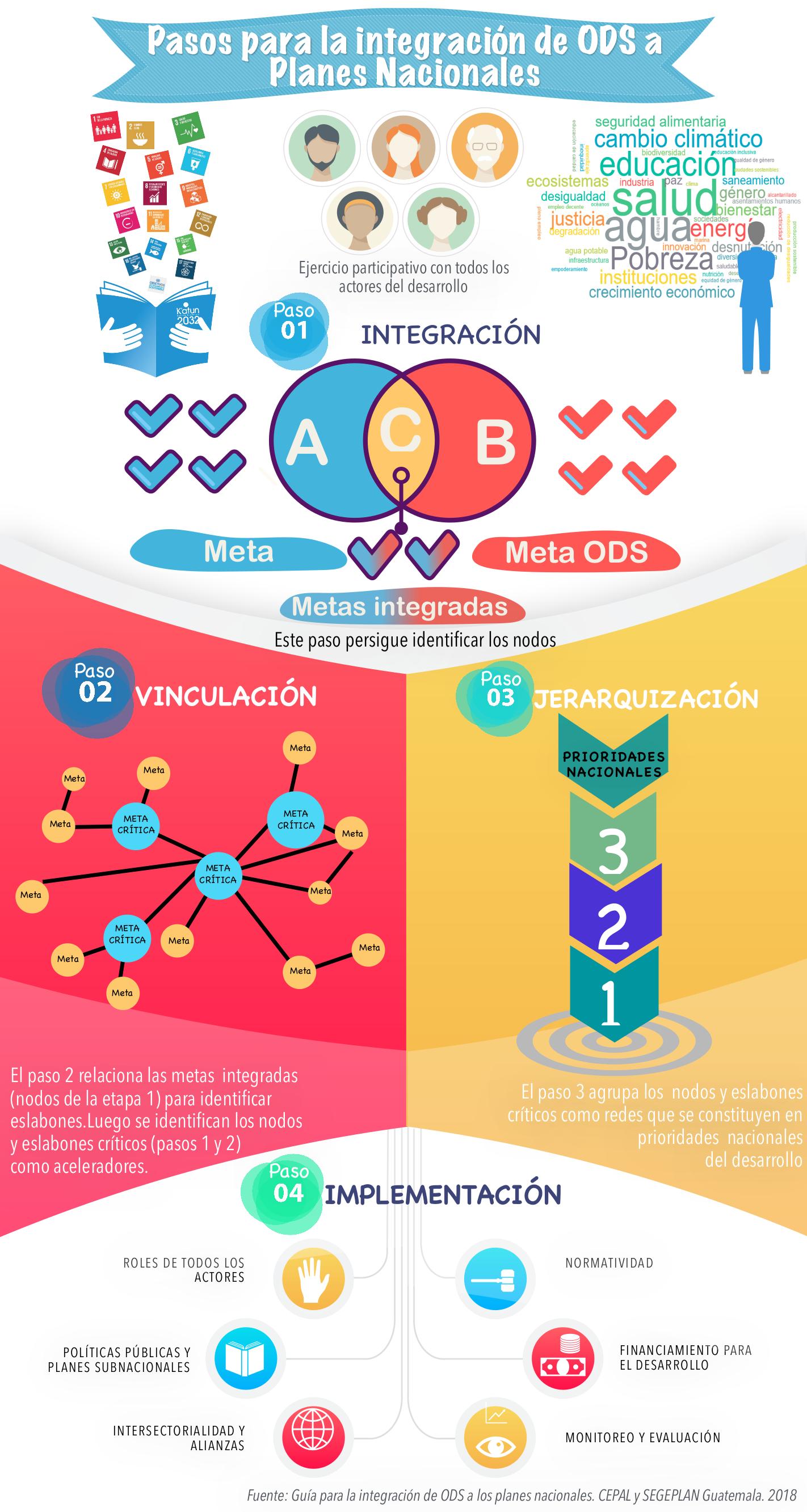 Infografía Guía de Integración